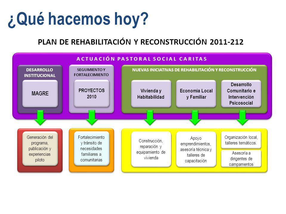 PLAN DE REHABILITACIÓN Y RECONSTRUCCIÓN 2011-212 ACTUACIÓN PASTORAL SOCIAL CARITAS DESARROLLO INSTITUCIONAL NUEVAS INICIATIVAS DE REHABILITACIÓN Y REC
