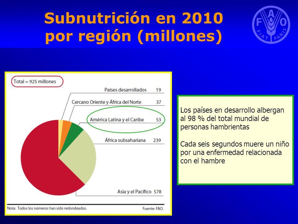 Subnutrición en 2010 por región (millones) Los países en desarrollo albergan al 98 % del total mundial de personas hambrientas Cada seis segundos muer