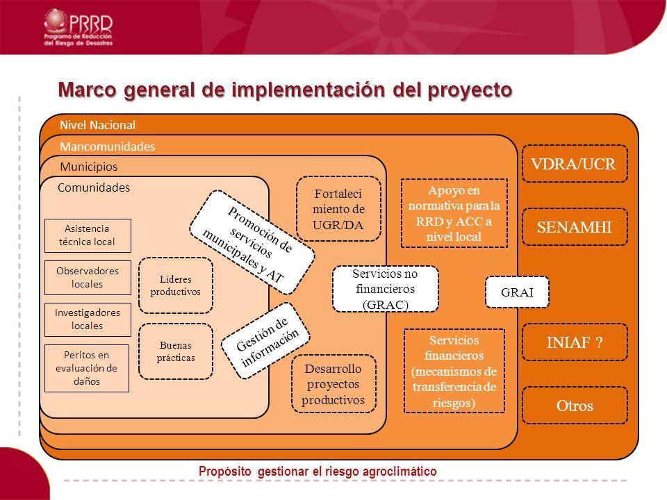 Líderes productivos Asistencia técnica local Investigadores locales Observadores locales Peritos en evaluación de daños VDRA/UCR SENAMHI INIAF .