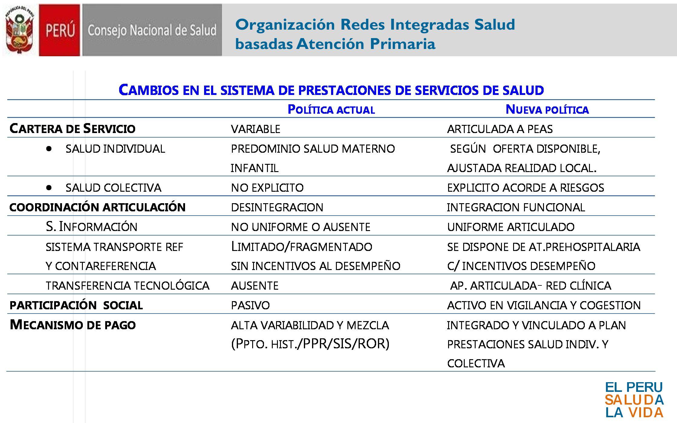 Organización Redes Integradas Salud basadas Atención Primaria