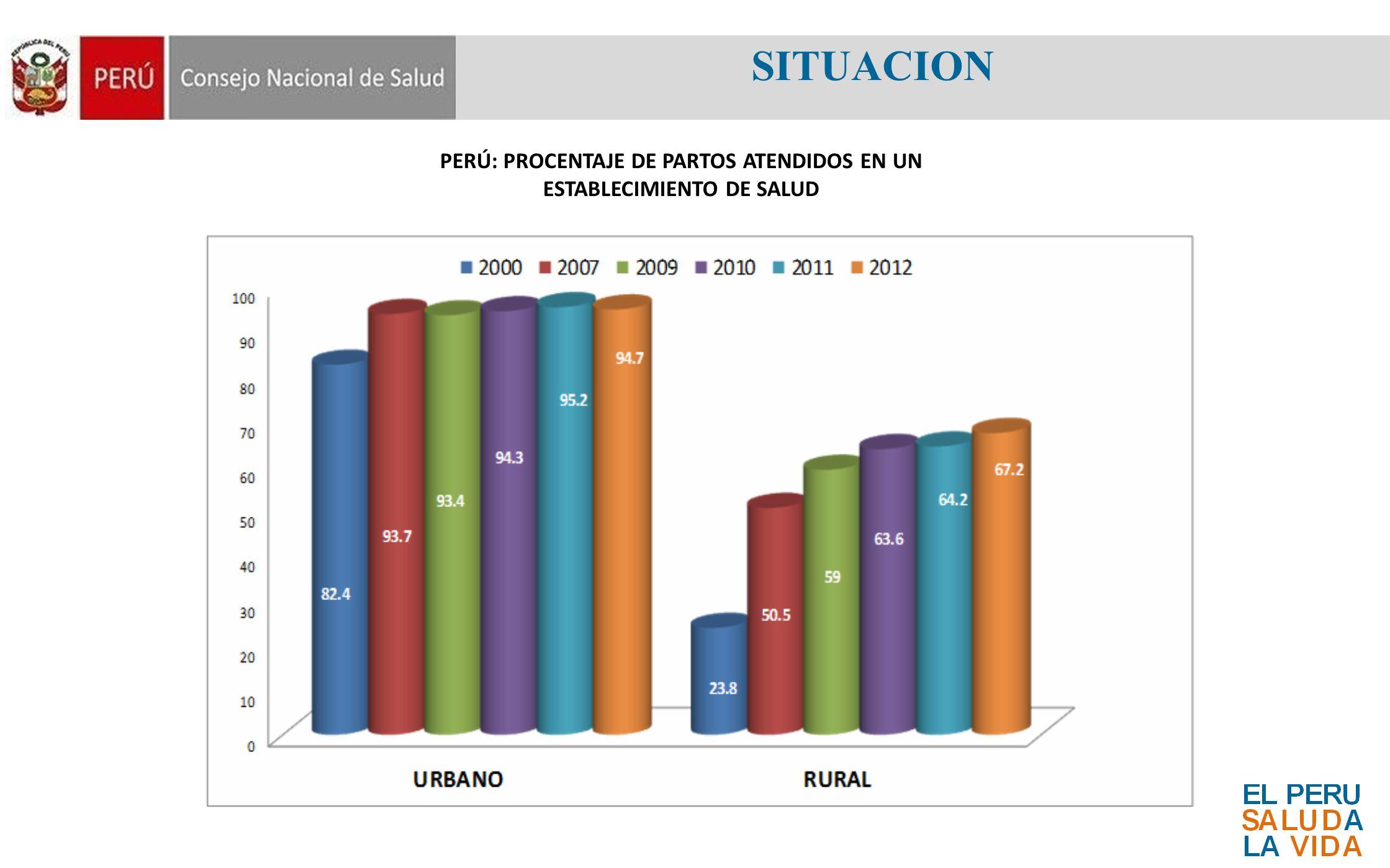 SITUACION PERÚ: PROCENTAJE DE PARTOS ATENDIDOS EN UN ESTABLECIMIENTO DE SALUD