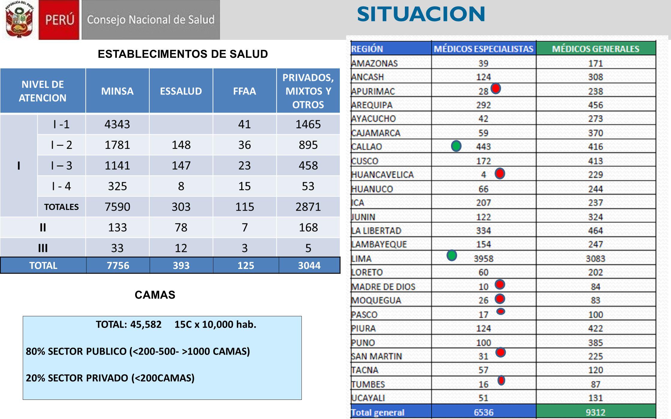 SITUACION TOTAL: 45,582 15C x 10,000 hab. 80% SECTOR PUBLICO ( 1000 CAMAS) 20% SECTOR PRIVADO (<200CAMAS) ESTABLECIMENTOS DE SALUD CAMAS TOTAL77563931
