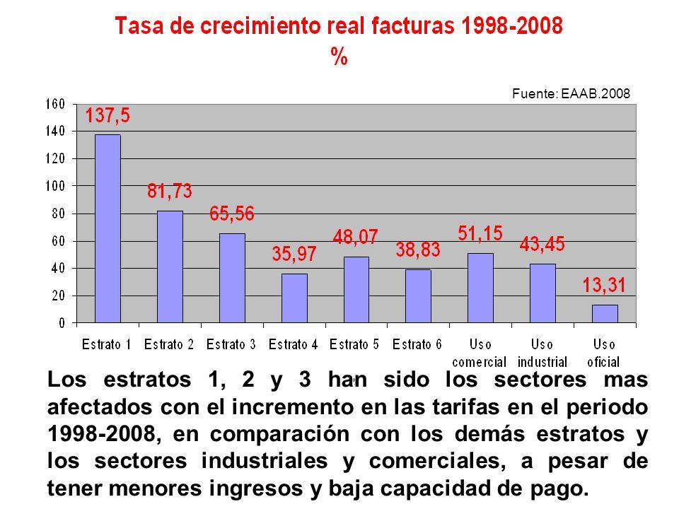 Los estratos 1, 2 y 3 han sido los sectores mas afectados con el incremento en las tarifas en el periodo 1998-2008, en comparación con los demás estra