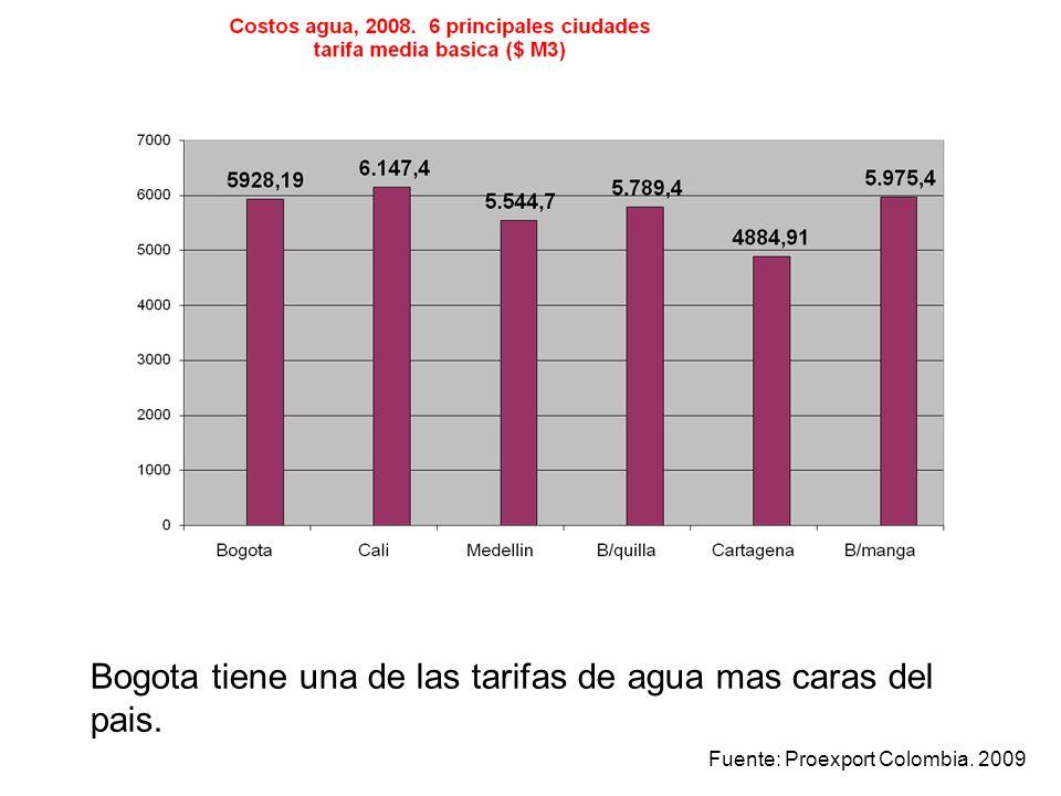 Destino del ingreso de una familia pobre Año 2007 * Pago de servicios públicos, transporte y vivienda 50 % Alimentación30 % Salud, educación,,vestido, cultura, etc.