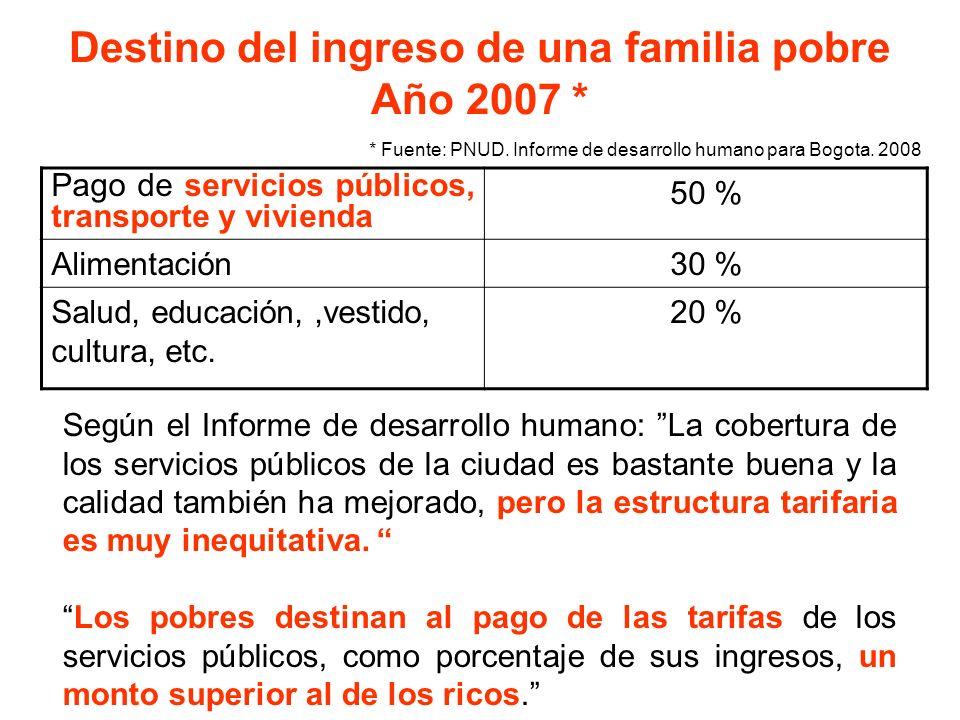 Destino del ingreso de una familia pobre Año 2007 * Pago de servicios públicos, transporte y vivienda 50 % Alimentación30 % Salud, educación,,vestido,
