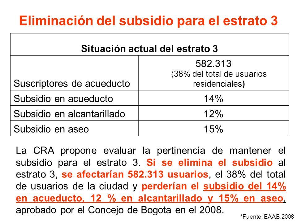 Situación actual del estrato 3 Suscriptores de acueducto 582.313 (38% del total de usuarios residenciales) Subsidio en acueducto14% Subsidio en alcant