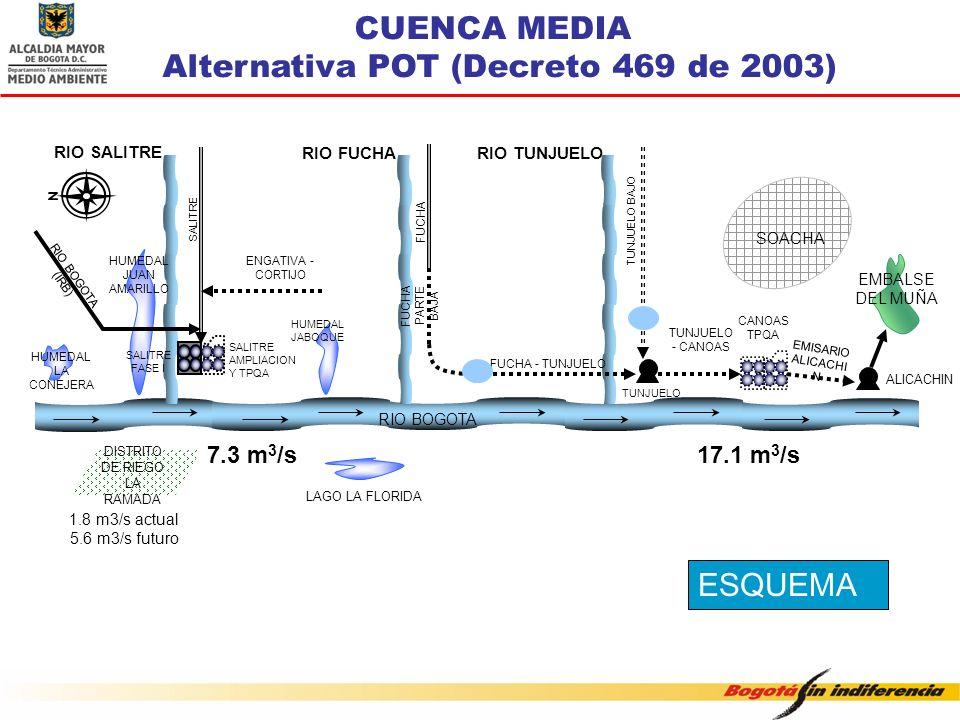 ESQUEMA CUENCA MEDIA Alternativa POT (Decreto 469 de 2003) DISTRITO DE RIEGO LA RAMADA LAGO LA FLORIDA RIO BOGOTA EMBALSE DEL MUÑA HUMEDAL LA CONEJERA
