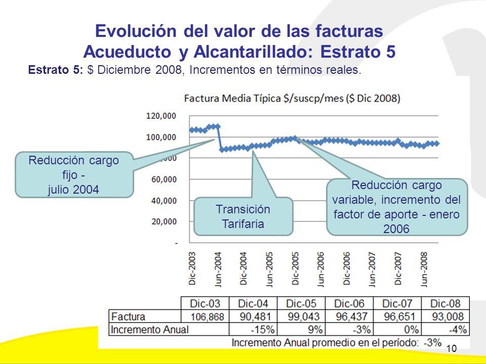 Evolución del valor de las facturas Acueducto y Alcantarillado: Estrato 5 Estrato 5: $ Diciembre 2008, Incrementos en términos reales.