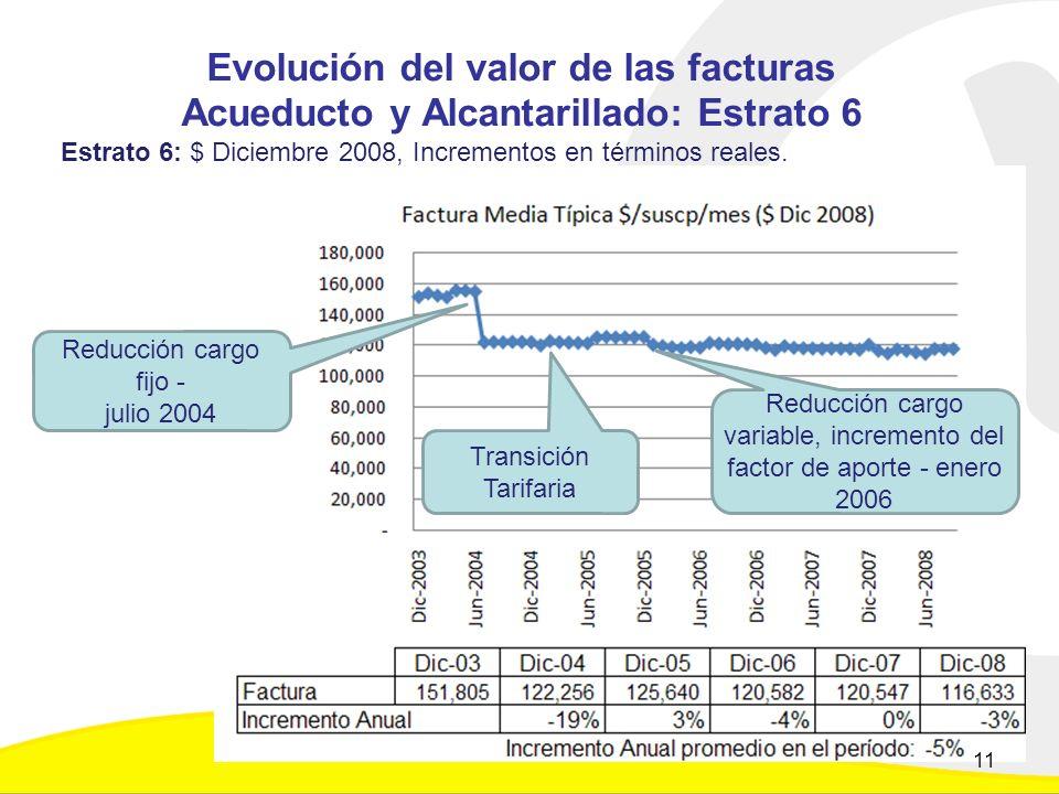 Evolución del valor de las facturas Acueducto y Alcantarillado: Estrato 6 Estrato 6: $ Diciembre 2008, Incrementos en términos reales.