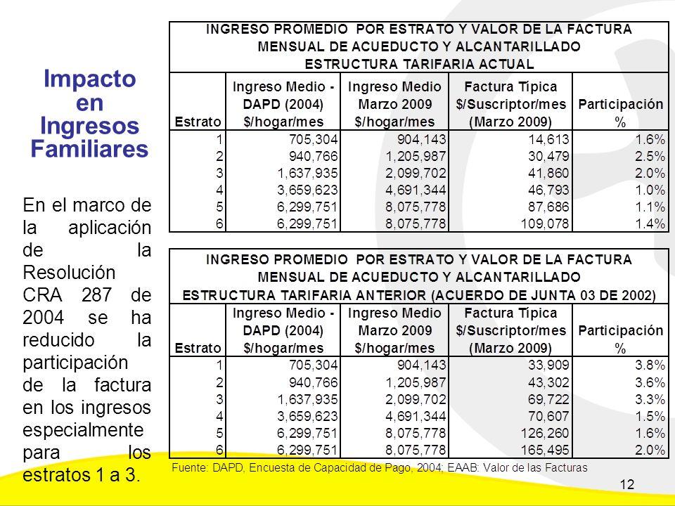Impacto en Ingresos Familiares En el marco de la aplicación de la Resolución CRA 287 de 2004 se ha reducido la participación de la factura en los ingresos especialmente para los estratos 1 a 3.