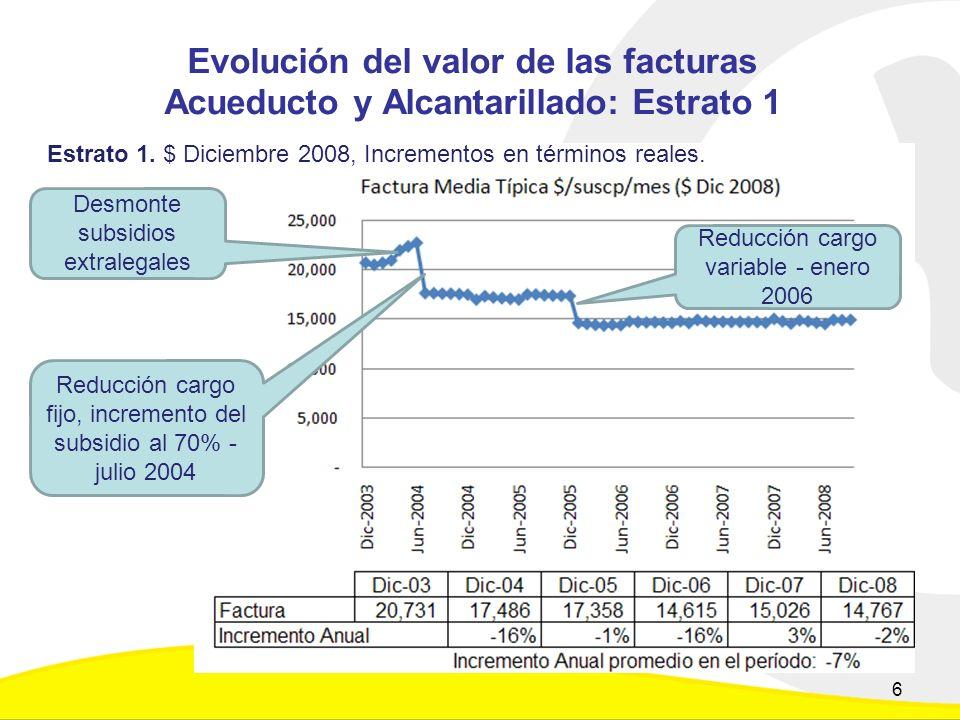 Evolución del valor de las facturas Acueducto y Alcantarillado: Estrato 1 Estrato 1.