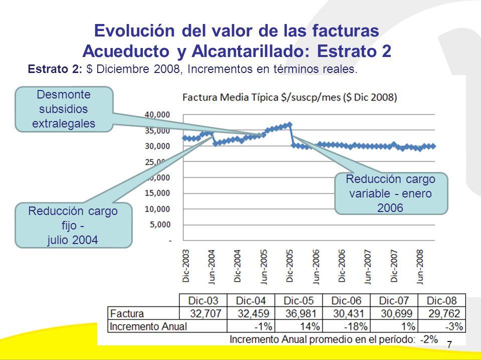 Evolución del valor de las facturas Acueducto y Alcantarillado: Estrato 2 Estrato 2: $ Diciembre 2008, Incrementos en términos reales.