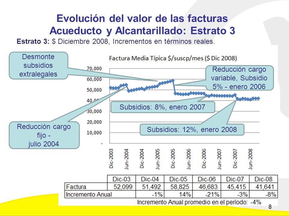 Evolución del valor de las facturas Acueducto y Alcantarillado: Estrato 3 Estrato 3: $ Diciembre 2008, Incrementos en términos reales.