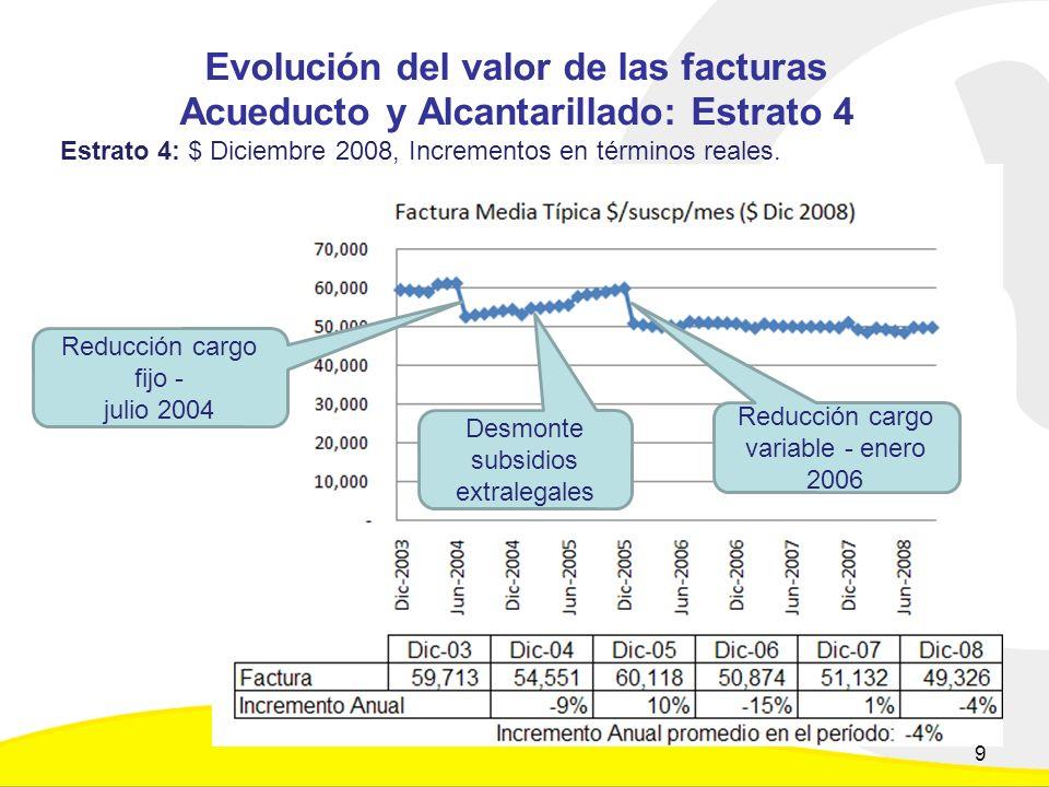 Evolución del valor de las facturas Acueducto y Alcantarillado: Estrato 4 Estrato 4: $ Diciembre 2008, Incrementos en términos reales.