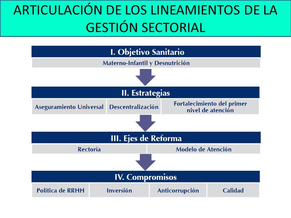 ARTICULACIÓN DE LOS LINEAMIENTOS DE LA GESTIÓN SECTORIAL