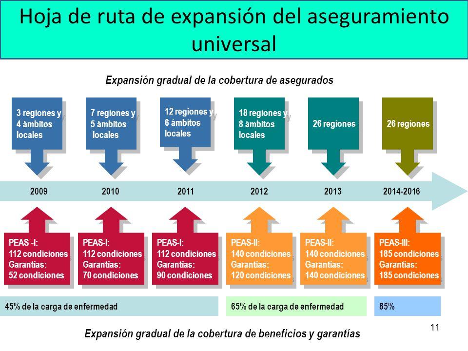 Hoja de ruta de expansión del aseguramiento universal 11 2009 2010 2011 2012 2013 2014-2016 3 regiones y 4 ámbitos locales 3 regiones y 4 ámbitos loca