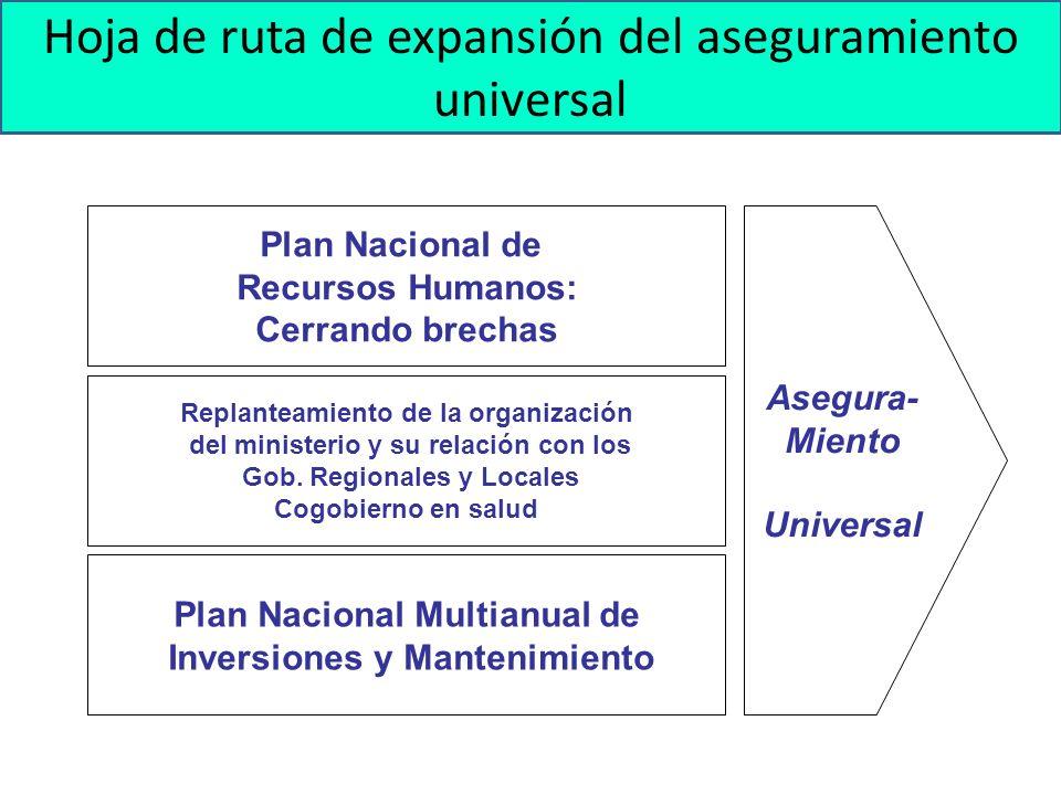 Lineamientos Estratégicos para la construcción del PMI Asegura- Miento Universal Plan Nacional de Recursos Humanos: Cerrando brechas Replanteamiento d