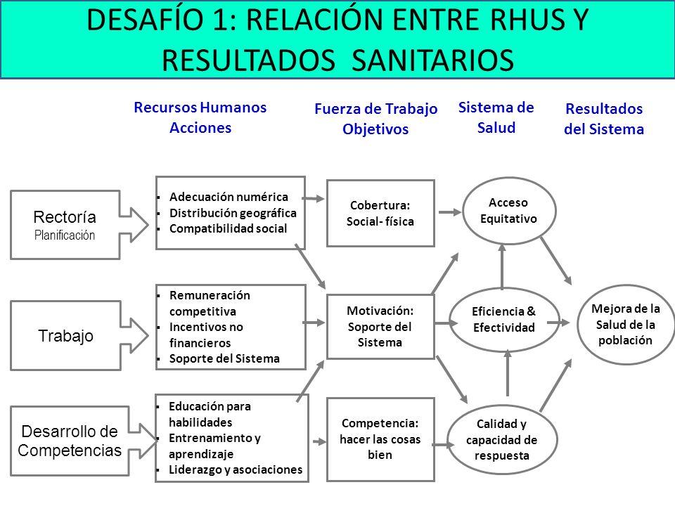Calidad y capacidad de respuesta Eficiencia & Efectividad Acceso Equitativo Adecuación numérica Distribución geográfica Compatibilidad social Cobertur