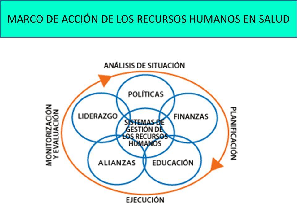 MARCO DE ACCIÓN DE LOS RECURSOS HUMANOS EN SALUD