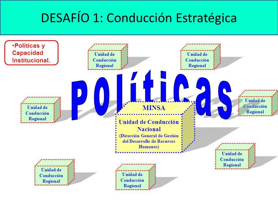 Políticas y Capacidad Institucional. DESAFÍO 1: Conducción Estratégica Unidad de Conducción Regional Unidad de Conducción Nacional (Dirección General