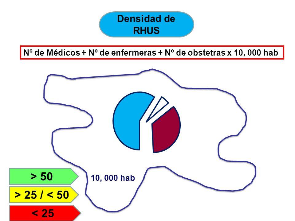 Densidad de RHUS Nº de Médicos + Nº de enfermeras + Nº de obstetras x 10, 000 hab 10, 000 hab > 50 > 25 / < 50 < 25 5