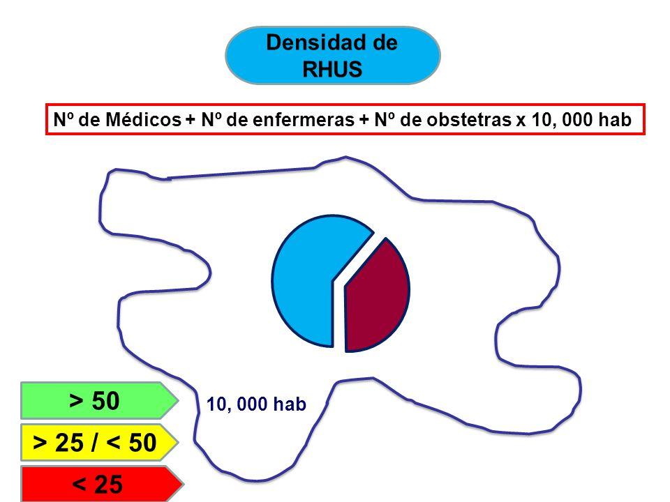 Densidad de RHUS Nº de Médicos + Nº de enfermeras + Nº de obstetras x 10, 000 hab 10, 000 hab > 50 > 25 / < 50 < 25