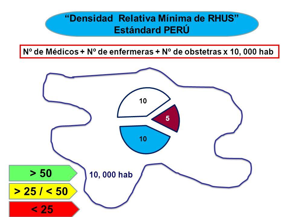 Densidad Relativa Mínima de RHUS Estándard PERÚ Nº de Médicos + Nº de enfermeras + Nº de obstetras x 10, 000 hab 10, 000 hab > 50 > 25 / < 50 < 25 10 5