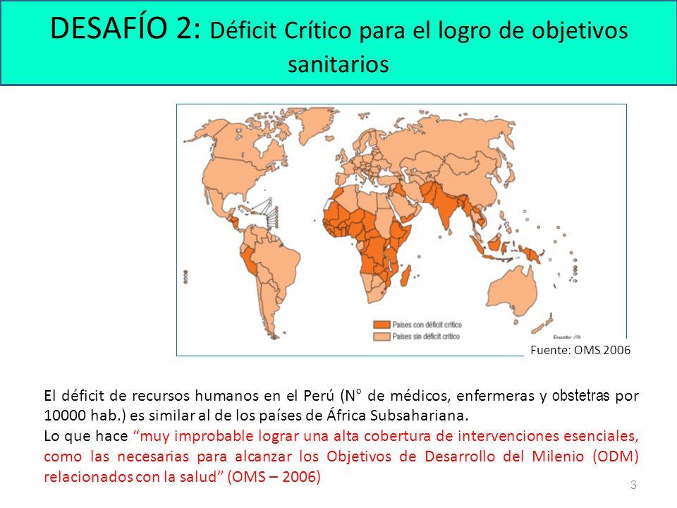 DESAFÍO 2: Déficit Crítico para el logro de objetivos sanitarios 3 El déficit de recursos humanos en el Perú (N° de médicos, enfermeras y obstetras por 10000 hab.) es similar al de los países de África Subsahariana.