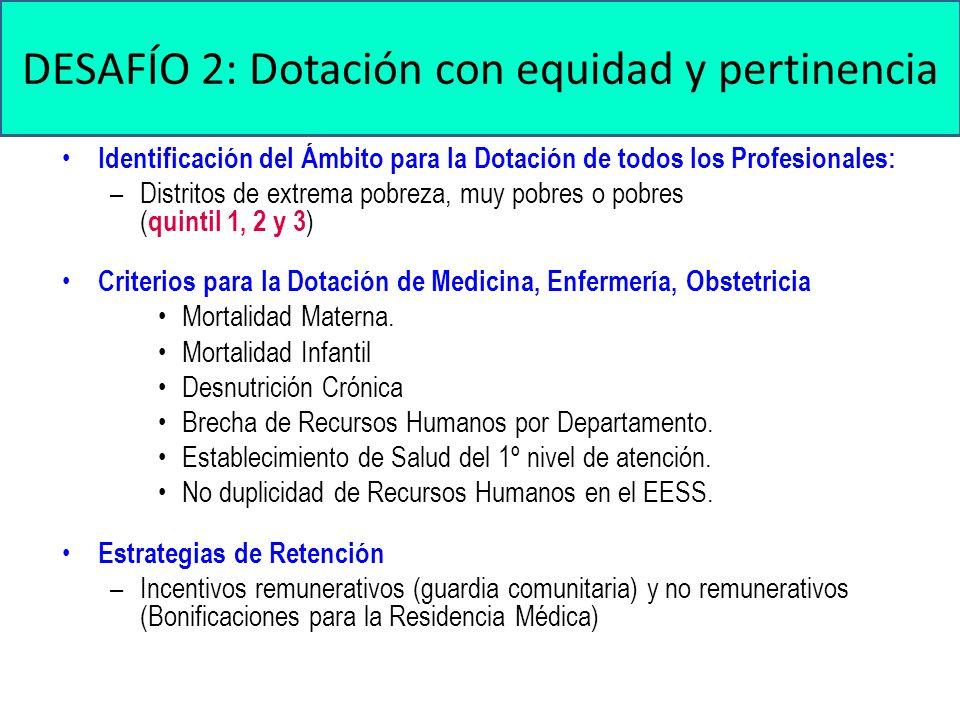 Identificación del Ámbito para la Dotación de todos los Profesionales: –Distritos de extrema pobreza, muy pobres o pobres ( quintil 1, 2 y 3 ) Criterios para la Dotación de Medicina, Enfermería, Obstetricia Mortalidad Materna.