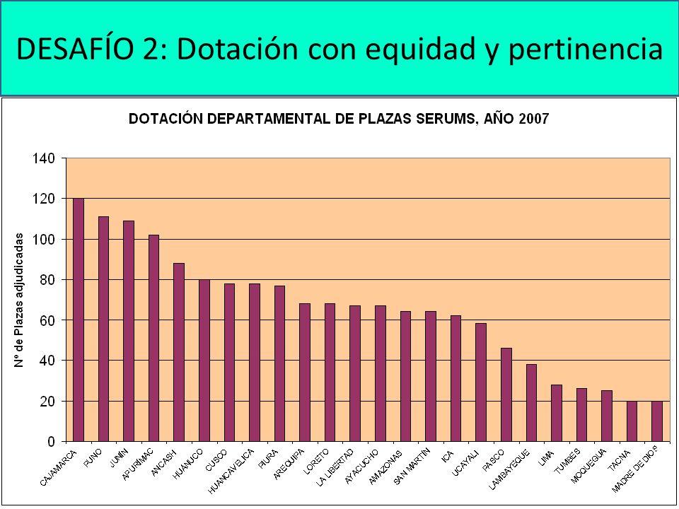 87.4% DESAFÍO 2: Dotación con equidad y pertinencia