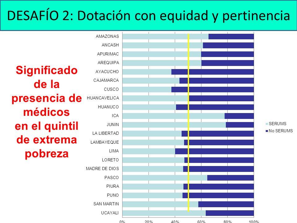 Significado de la presencia de médicos en el quintil de extrema pobreza DESAFÍO 2: Dotación con equidad y pertinencia