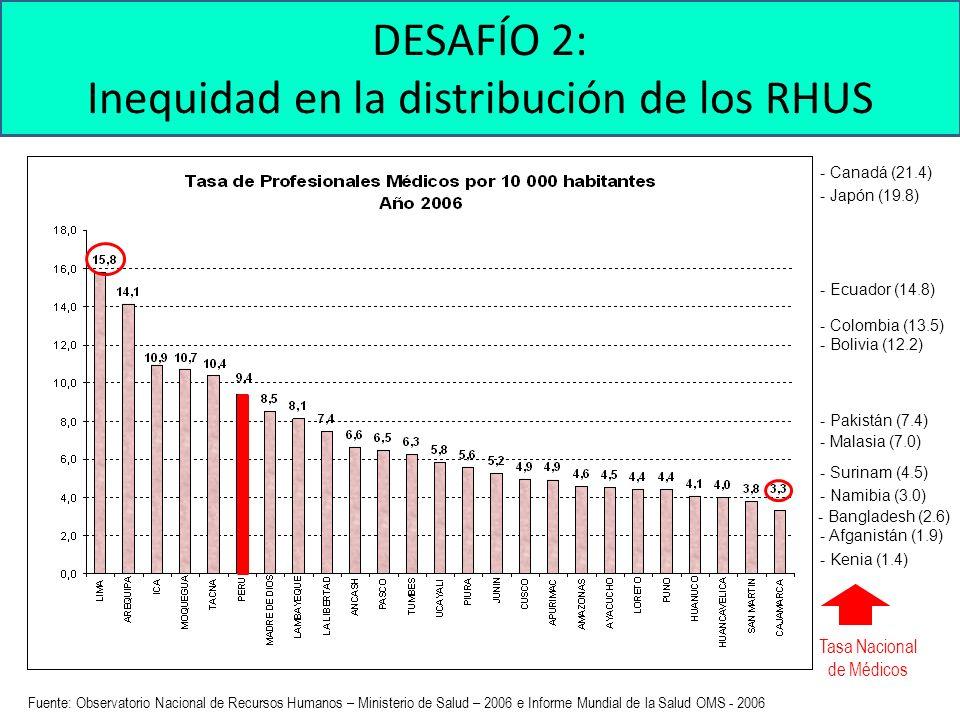 Fuente: Observatorio Nacional de Recursos Humanos – Ministerio de Salud – 2006 e Informe Mundial de la Salud OMS - 2006 DESAFÍO 2: Inequidad en la distribución de los RHUS - Afganistán (1.9) - Bangladesh (2.6) - Bolivia (12.2) - Canadá (21.4) - Colombia (13.5) - Ecuador (14.8) - Kenia (1.4) - Japón (19.8) - Malasia (7.0) - Namibia (3.0) - Pakistán (7.4) - Surinam (4.5) Tasa Nacional de Médicos