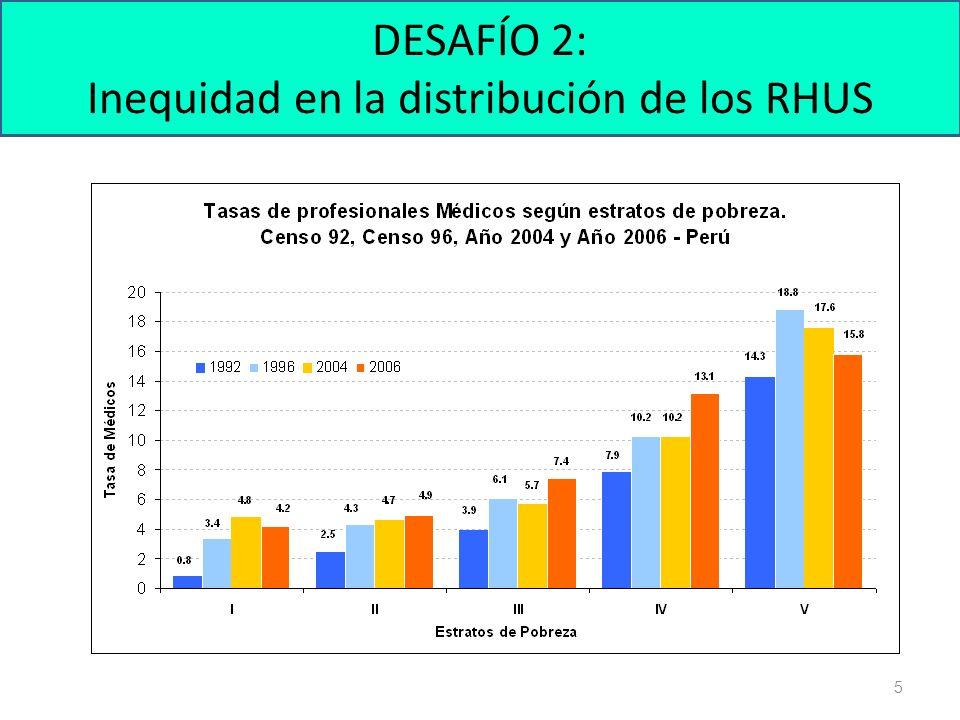 5 DESAFÍO 2: Inequidad en la distribución de los RHUS