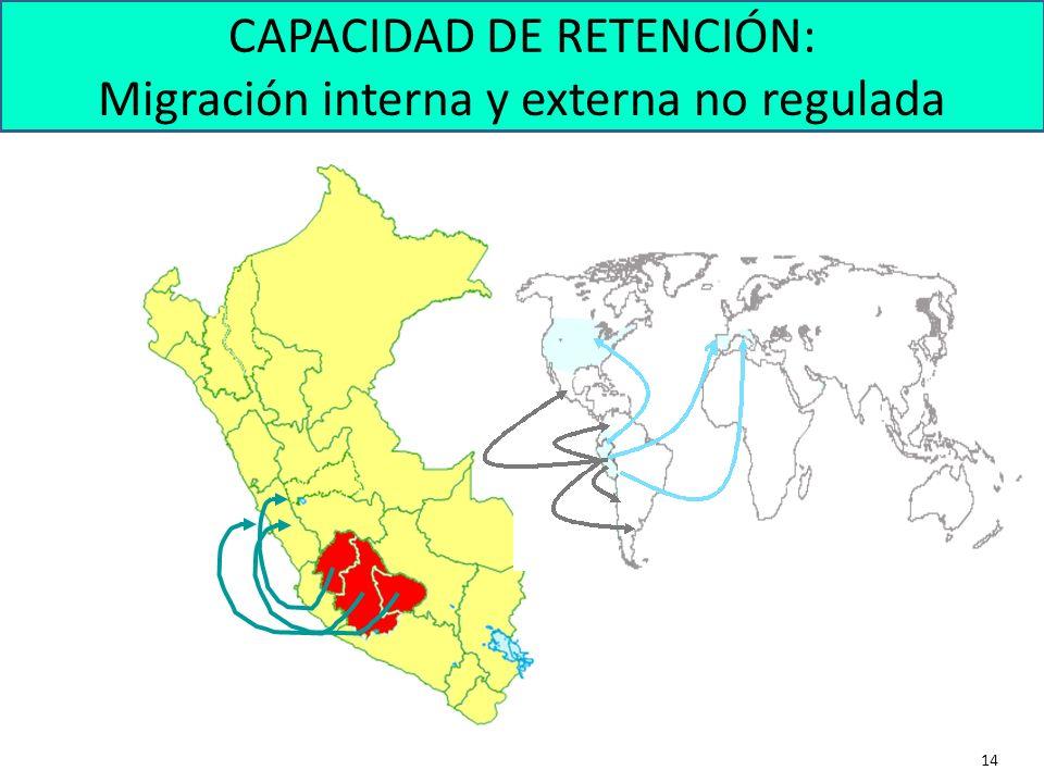 14 CAPACIDAD DE RETENCIÓN: Migración interna y externa no regulada