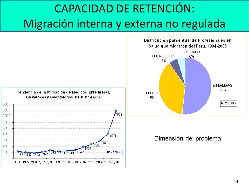 14 Dimensión del problema CAPACIDAD DE RETENCIÓN: Migración interna y externa no regulada