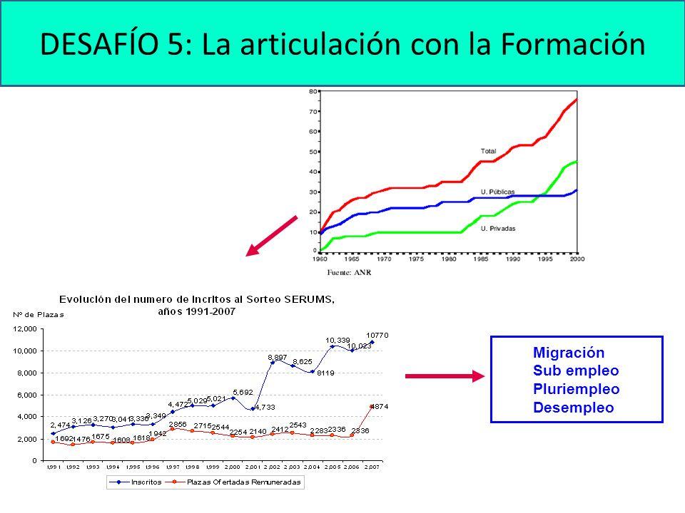 DESAFÍO 5: La articulación con la Formación Migración Sub empleo Pluriempleo Desempleo