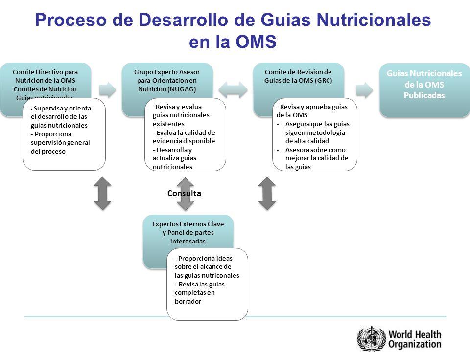 Proceso de Desarrollo de Guias Nutricionales en la OMS Comite Directivo para Nutricion de la OMS Comites de Nutricion Guias nutricionales Grupo Experto Asesor para Orientacion en Nutricion (NUGAG) Comite de Revision de Guias de la OMS (GRC) Expertos Externos Clave y Panel de partes interesadas - Supervisa y orienta el desarrollo de las guías nutricionales - Proporciona supervisión general del proceso - Revisa y evalua guias nutricionales existentes - Evalua la calidad de evidencia disponible - Desarrolla y actualiza guias nutricionales - Revisa y aprueba guias de la OMS -Asegura que las guias siguen metodologia de alta calidad -Asesora sobre como mejorar la calidad de las guias - Proporciona ideas sobre el alcance de las guias nutriconales - Revisa las guias completas en borrador Consulta Guias Nutricionales de la OMS Publicadas