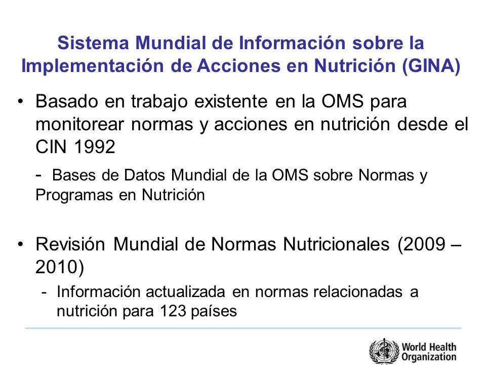 Basado en trabajo existente en la OMS para monitorear normas y acciones en nutrición desde el CIN 1992 - Bases de Datos Mundial de la OMS sobre Normas y Programas en Nutrición Revisión Mundial de Normas Nutricionales (2009 – 2010) -Información actualizada en normas relacionadas a nutrición para 123 países Sistema Mundial de Información sobre la Implementación de Acciones en Nutrición (GINA)