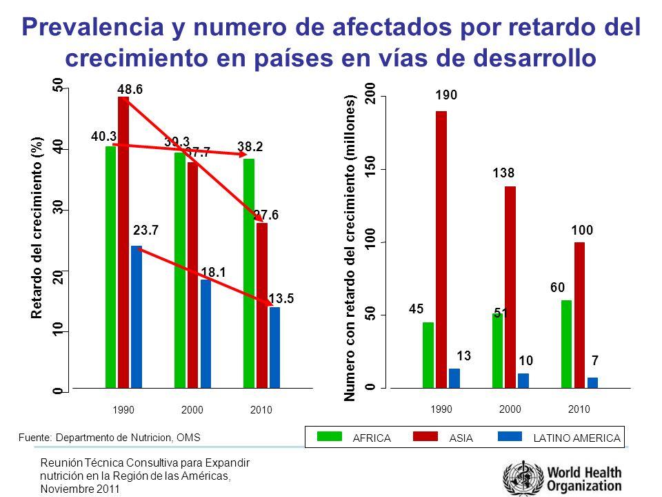 Reunión Técnica Consultiva para Expandir nutrición en la Región de las Américas, Noviembre 2011 Prevalencia y numero de afectados por retardo del crecimiento en países en vías de desarrollo 199020002010 0 10 20 30 40 50 Retardo del crecimiento (%) 40.3 48.6 23.7 39.3 37.7 18.1 38.2 27.6 13.5 199020002010 0 50 100 150 200 Numero con retardo del crecimiento (millones) 45 190 13 51 138 10 60 100 7 AFRICAASIALATINO AMERICA Fuente: Departmento de Nutricion, OMS