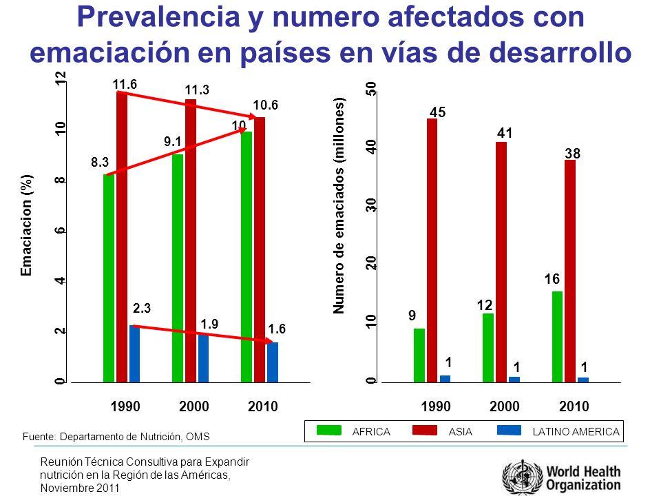 Reunión Técnica Consultiva para Expandir nutrición en la Región de las Américas, Noviembre 2011 Prevalencia y numero afectados con emaciación en países en vías de desarrollo 199020002010 0 2 4 6 8 10 12 Emaciacion (%) 8.3 11.6 2.3 9.1 11.3 1.9 10 10.6 1.6 199020002010 0 10 20 30 40 50 Numero de emaciados (millones) 9 45 1 12 41 1 16 38 1 AFRICAASIALATINO AMERICA Fuente: Departamento de Nutrición, OMS