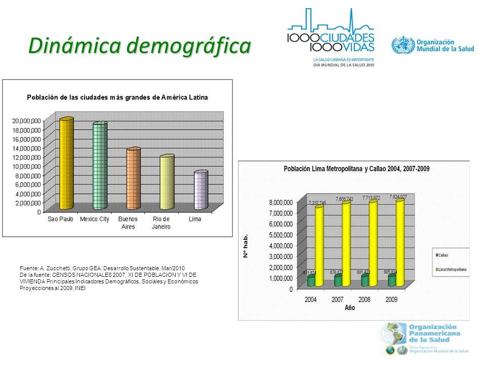 Fuente: A. Zucchetti. Grupo GEA, Desarrollo Sustentable.