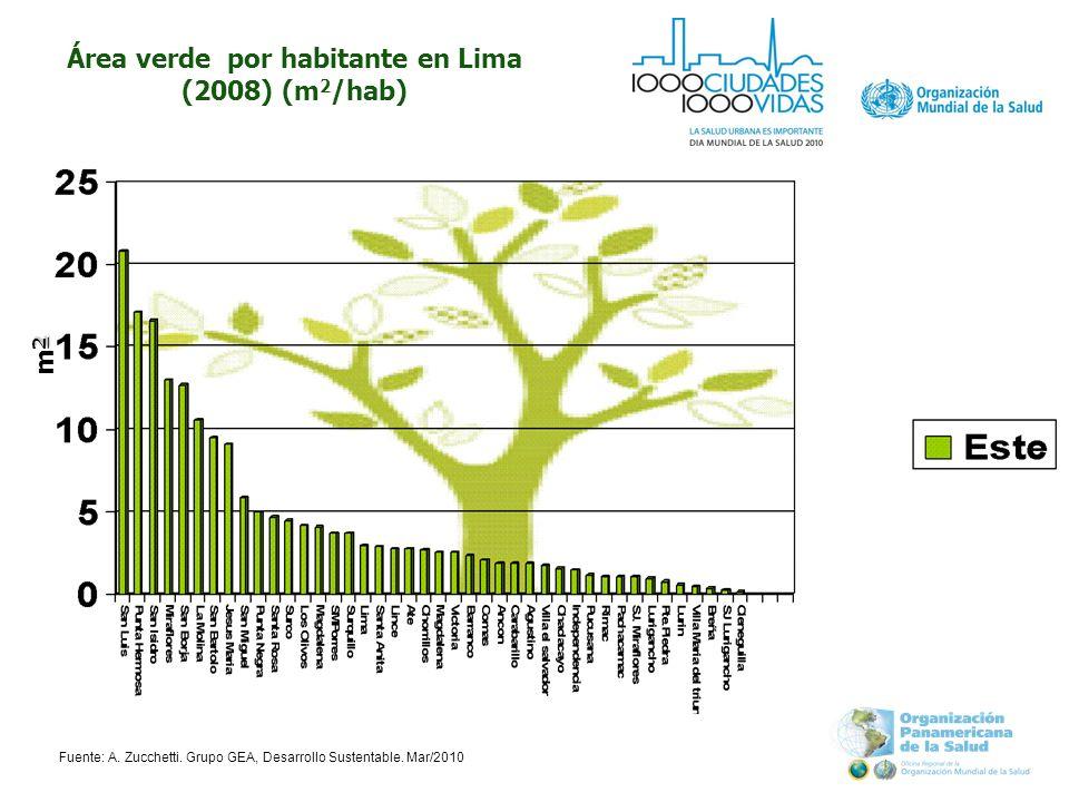 Área verde por habitante en Lima (2008) (m 2 /hab) 2m22m2 Fuente: A.