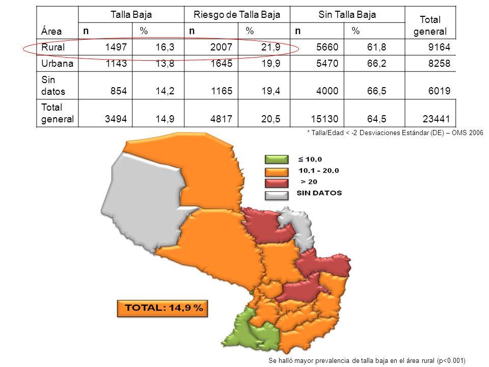 Se halló mayor prevalencia de talla baja en el área rural (p<0.001) Área Talla BajaRiesgo de Talla BajaSin Talla Baja Total general n %n %n % Rural149