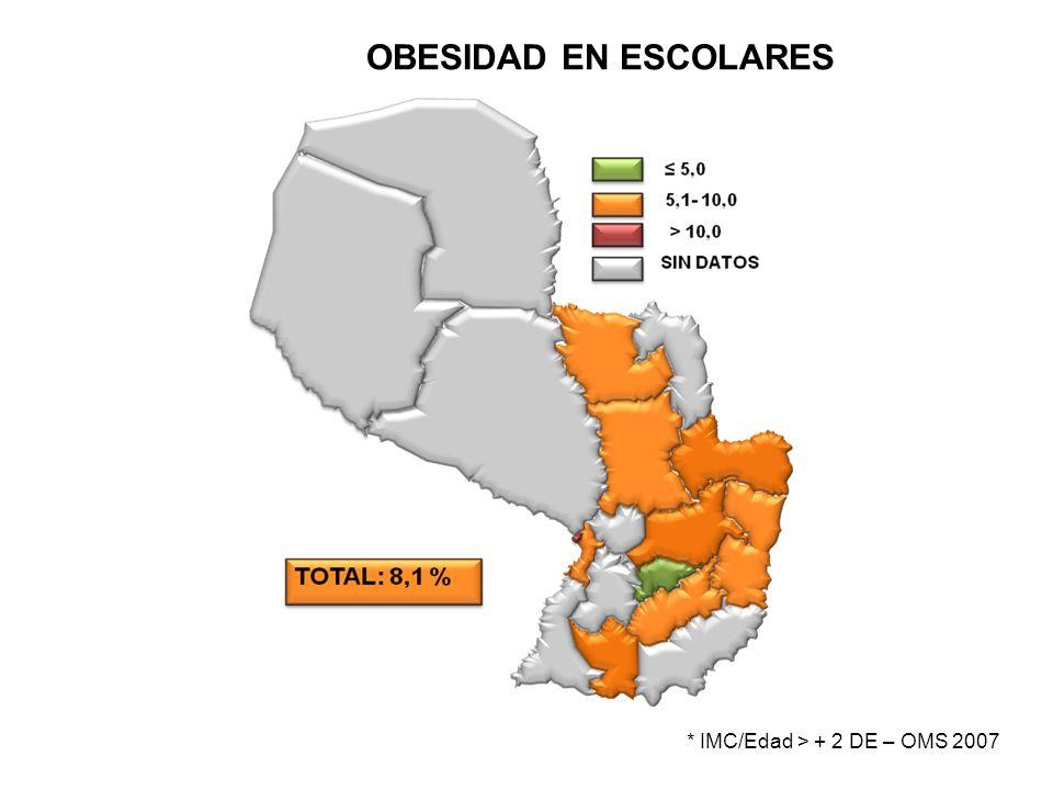 OBESIDAD EN ESCOLARES * IMC/Edad > + 2 DE – OMS 2007