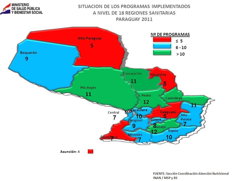 SITUACION DE LOS PROGRAMAS IMPLEMENTADOS A NIVEL DE 18 REGIONES SANITARIAS PARAGUAY 2011 FUENTE: Sección Coordinación Atención Nutricional INAN / MSP