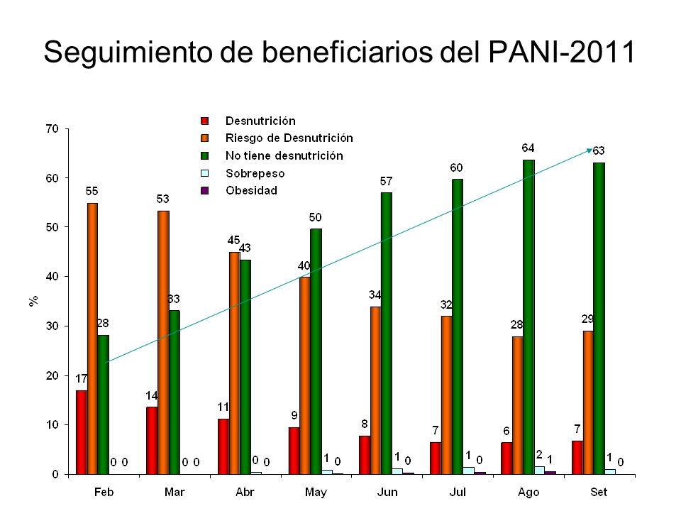 Desnutrición por Peso por edades Beneficiarios PANI 2011-1er. Trimestre (n=3963)