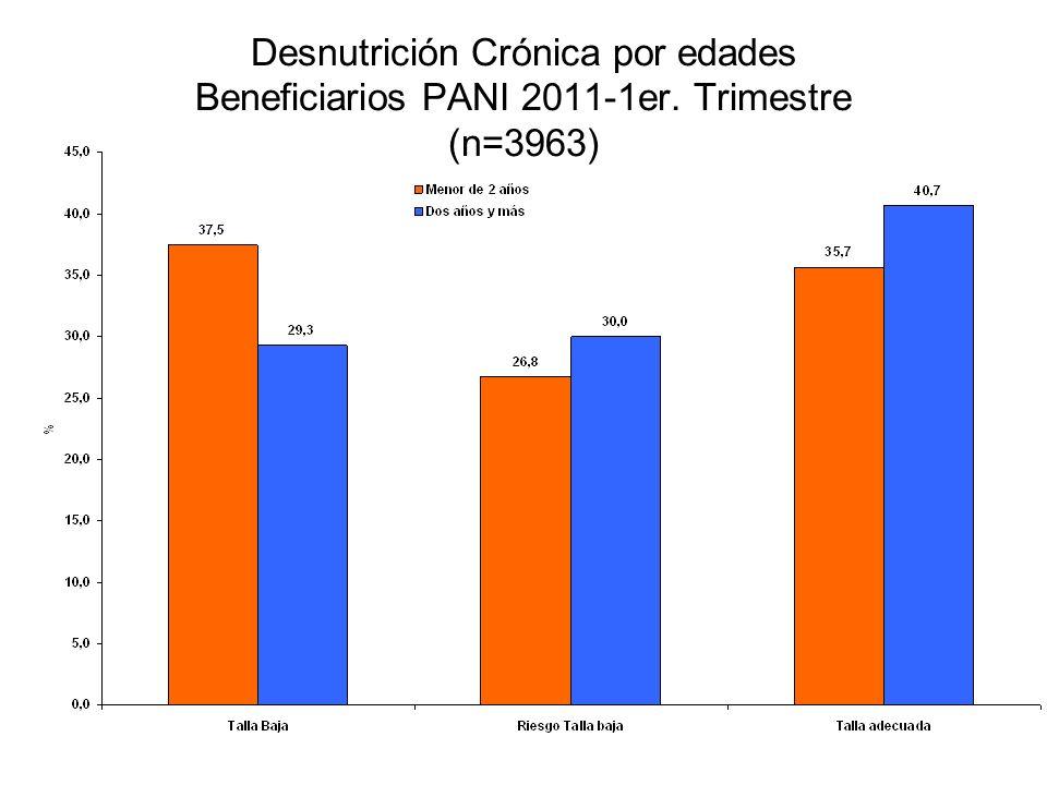 Desnutrición Crónica por edades Beneficiarios PANI 2011-1er. Trimestre (n=3963)