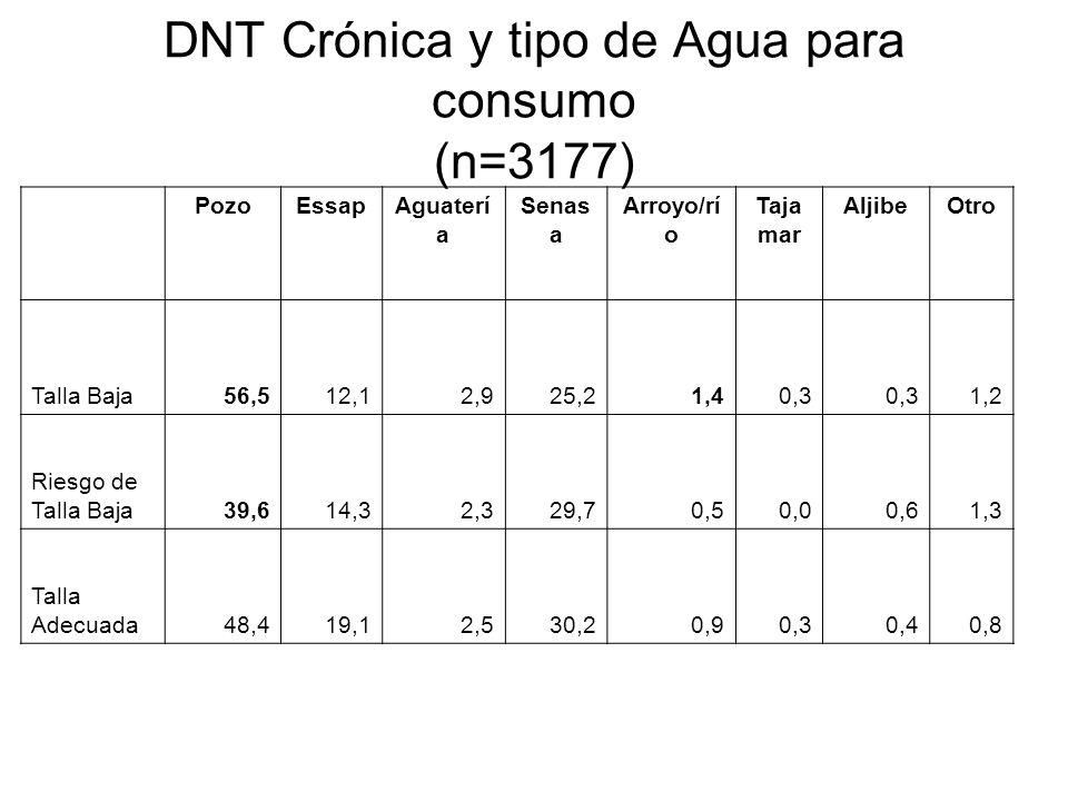 DNT Crónica y tipo de Agua para consumo (n=3177) PozoEssapAguaterí a Senas a Arroyo/rí o Taja mar AljibeOtro Talla Baja56,512,12,925,21,40,3 1,2 Riesg