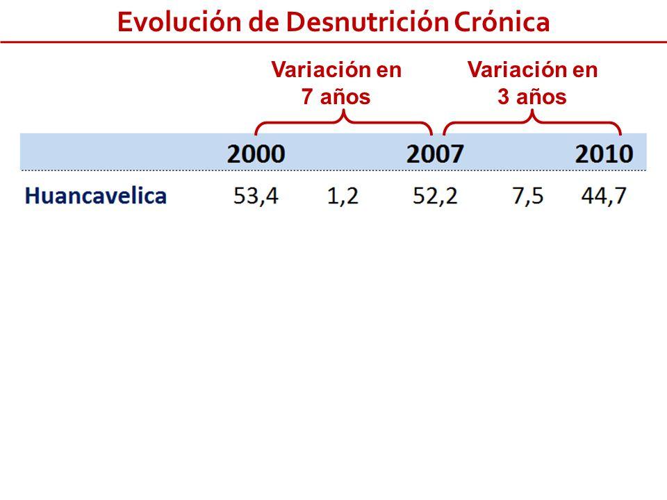 Variación en 7 años Variación en 3 años Evolución de Desnutrición Crónica Fuente: ENDES 2000,2007,2010
