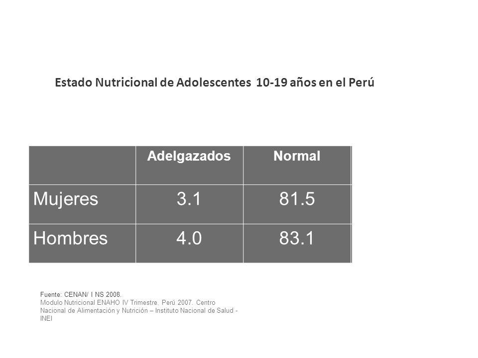 Estado Nutricional de Adolescentes 10-19 años en el Perú AdelgazadosNormalSobrepeso Mujeres3.181.515.4 Hombres4.083.113.0 Fuente: CENAN/ I NS 2008. Mo